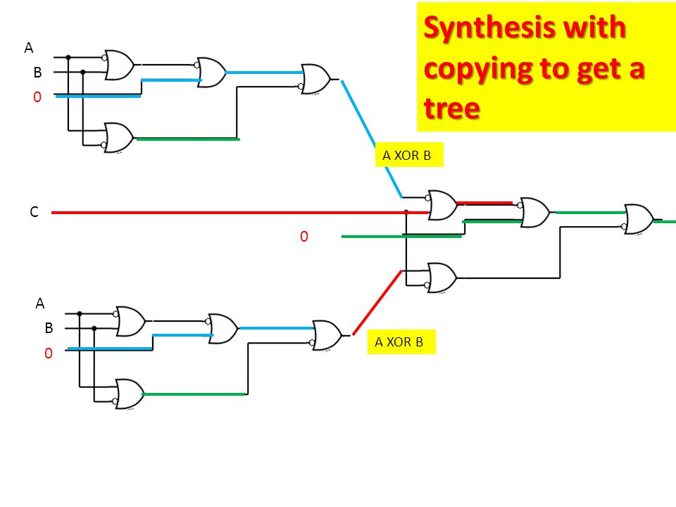 A B 0 C C A B 0 Synthesis with copying to get a tree 0 A XOR B