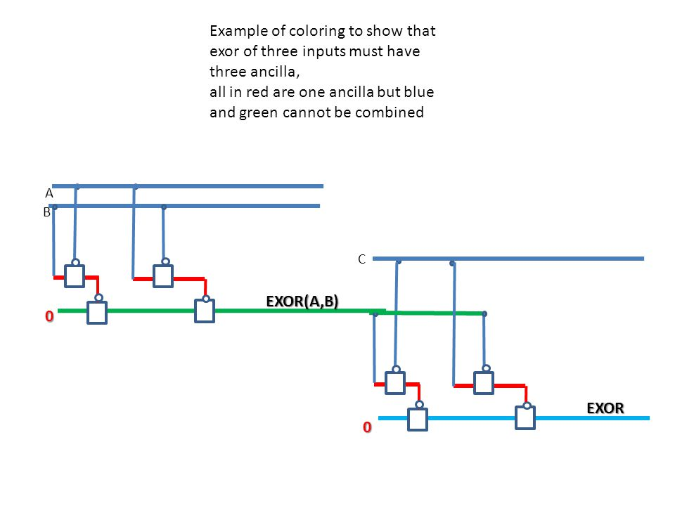 C EXOR B A0 EXOR(A,B) 0 Example of coloring to show that exor of three inputs must have three ancilla, all in red are one ancilla but blue and green cannot be combined