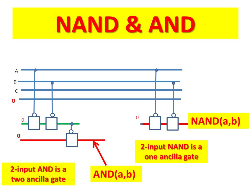 B C A 0 0 2-input AND is a two ancilla gate 2-input NAND is a one ancilla gate 0 NAND(a,b) AND(a,b) 0 NAND & AND