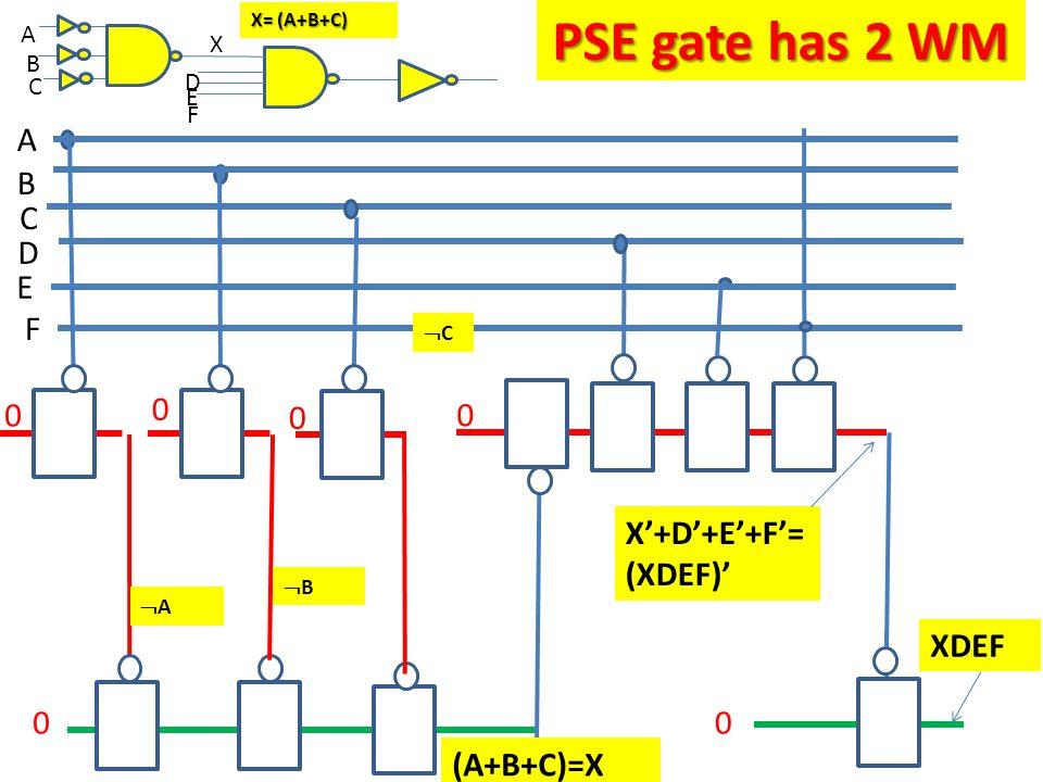 A B C D E F B C A 0 (A+B+C)=X D 0 X'+D'+E'+F'= (XDEF)' E F AA 00 BB CC X XDEF X= (A+B+C) 0 0 PSE gate has 2 WM