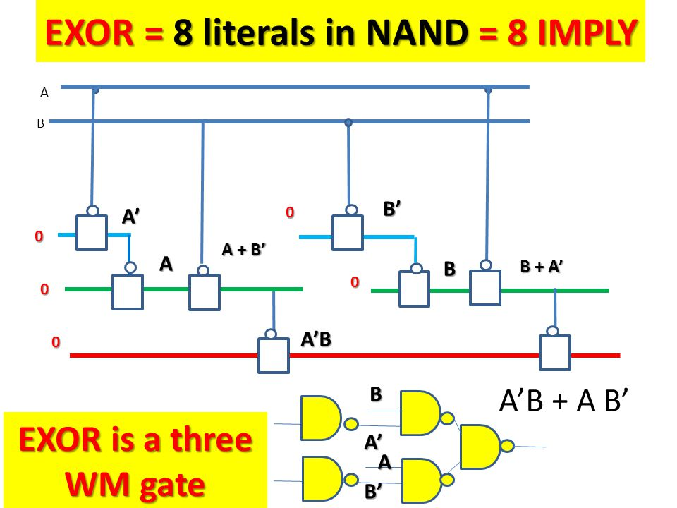 EXOR = 8 literals in NAND = 8 IMPLY B A 0 EXOR is a three WM gate 0 A'B + A B' A' A' B' B A A A + B' 0 A'B 0 B' B B + A' 0