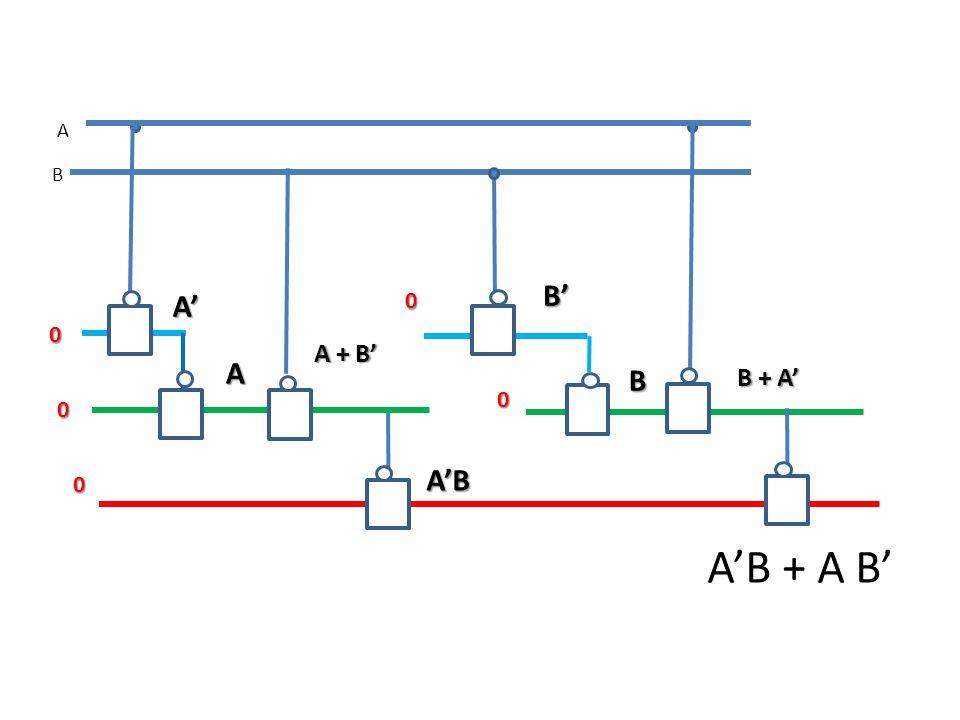 B A 0 0 A'B + A B' A' A A + B' 0 A'B 0 B' B B + A' 0