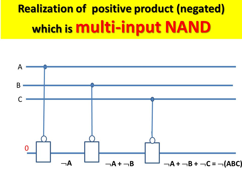 B 0 C A AA  A +  B  A +  B +  C =  (ABC) Realization of positive product (negated) which is multi-input NAND