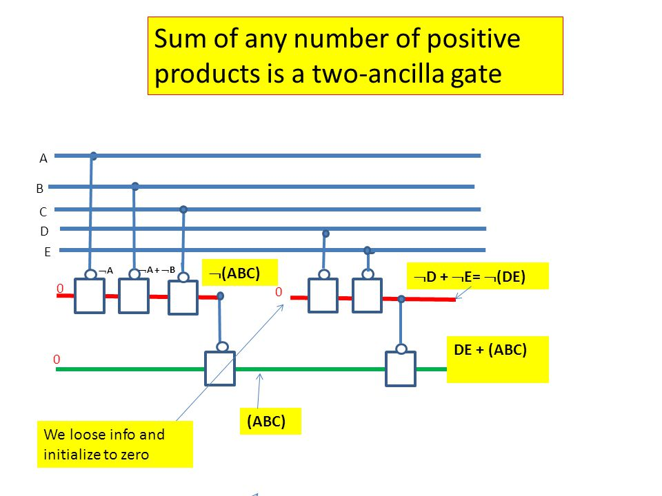B C A AA  A +  B (ABC) 0 D 0 0 E  D +  E=  (DE)  (ABC) We loose info and initialize to zero DE + (ABC) Sum of any number of positive products is a two-ancilla gate