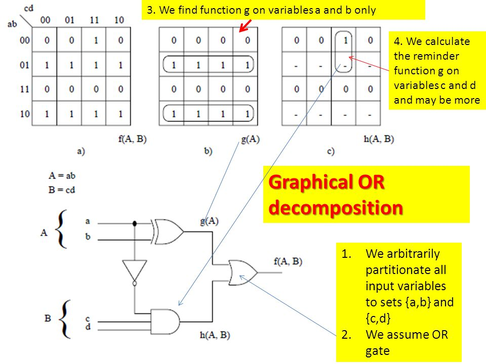 Graphical OR decomposition 1.We arbitrarily partitionate all input variables to sets {a,b} and {c,d} 2.We assume OR gate 3.