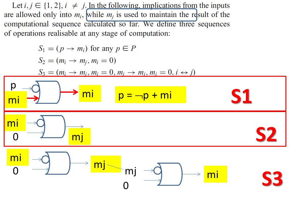 p mi p =  p + mi 0 mi 0 mj mi S1 S2 S3 mj 0 mi