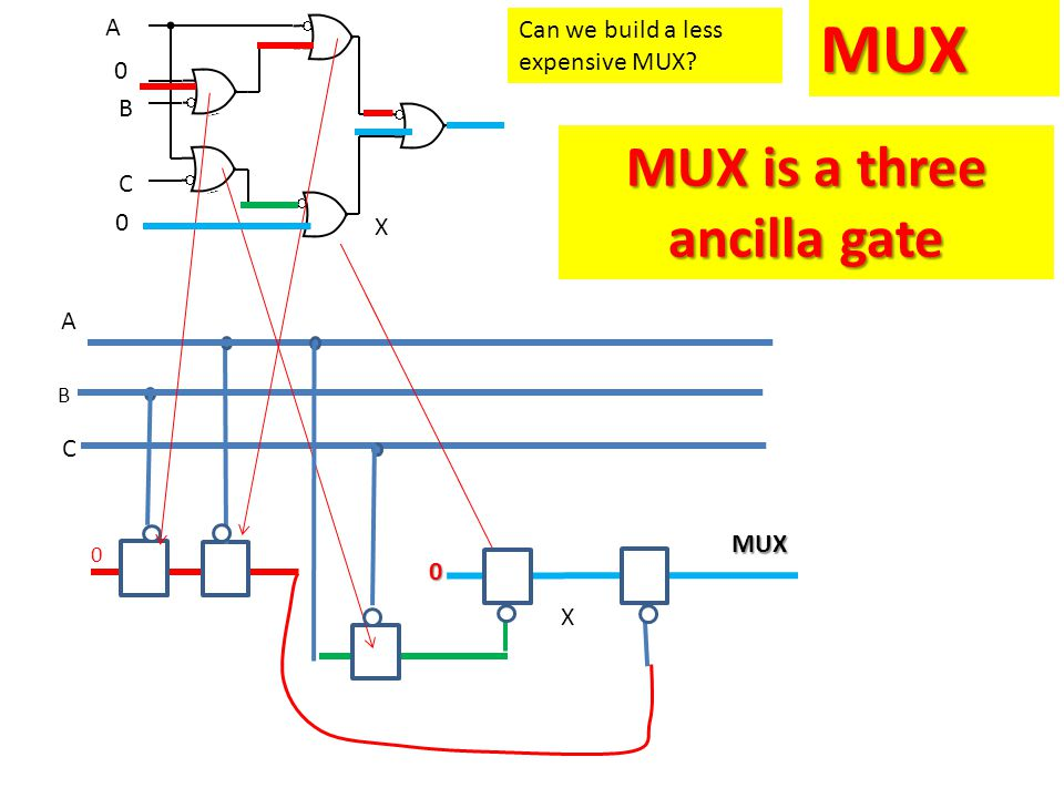 MUX B 0 MUX is a three ancilla gate 0 MUX A C 0 0 A B C X X Can we build a less expensive MUX