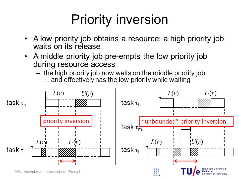 Mike Holenderski, m.holenderski@tue.nl U(r)U(r) Priority inversion A low priority job obtains a resource; a high priority job waits on its release A middle priority job pre-empts the low priority job during resource access –the high priority job now waits on the middle priority job...
