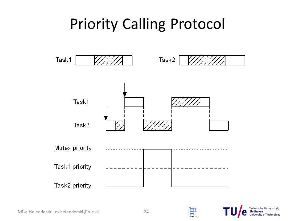 Mike Holenderski, m.holenderski@tue.nl Priority Calling Protocol 24