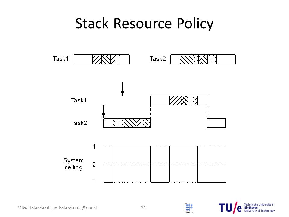 Mike Holenderski, m.holenderski@tue.nl Stack Resource Policy 28