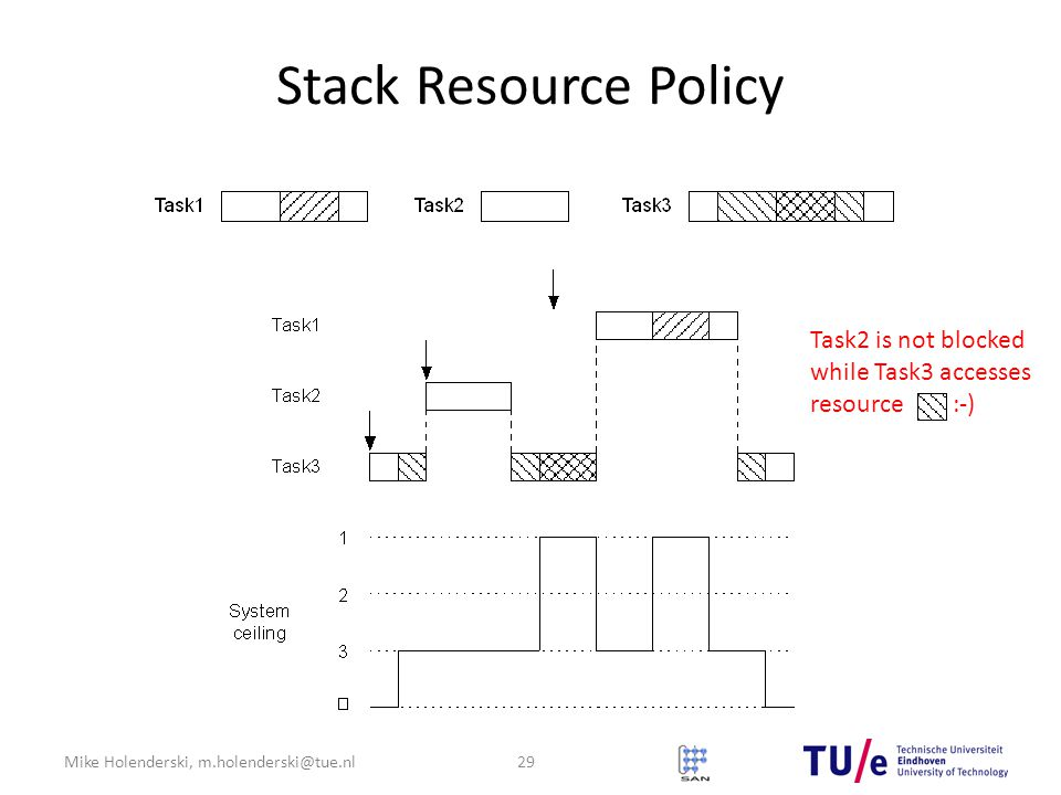 Mike Holenderski, m.holenderski@tue.nl Stack Resource Policy 29 Task2 is not blocked while Task3 accesses resource :-)