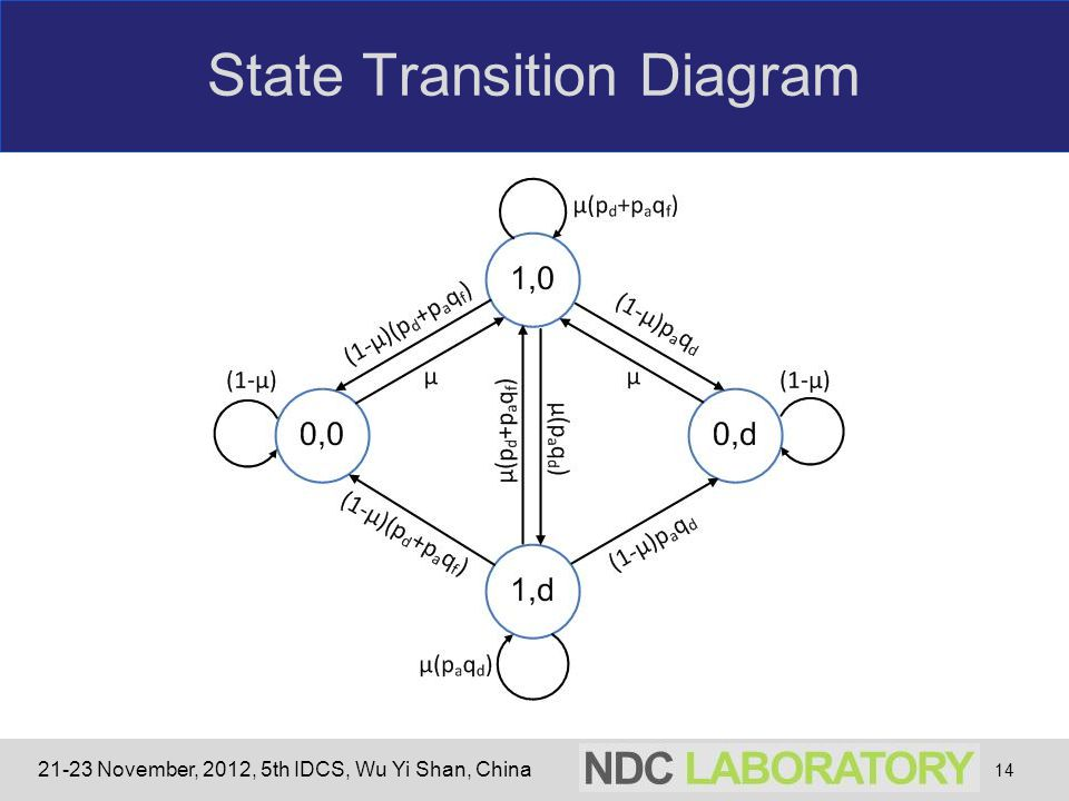 21-23 November, 2012, 5th IDCS, Wu Yi Shan, China State Transition Diagram 14