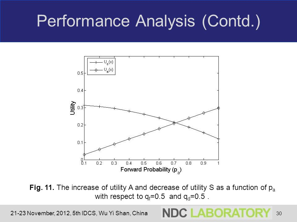 21-23 November, 2012, 5th IDCS, Wu Yi Shan, China Performance Analysis (Contd.) 30 Fig. 11. The increase of utility A and decrease of utility S as a f