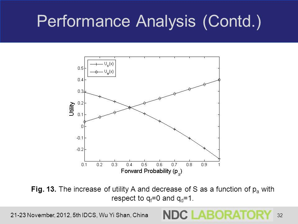 21-23 November, 2012, 5th IDCS, Wu Yi Shan, China Performance Analysis (Contd.) 32 Fig. 13. The increase of utility A and decrease of S as a function