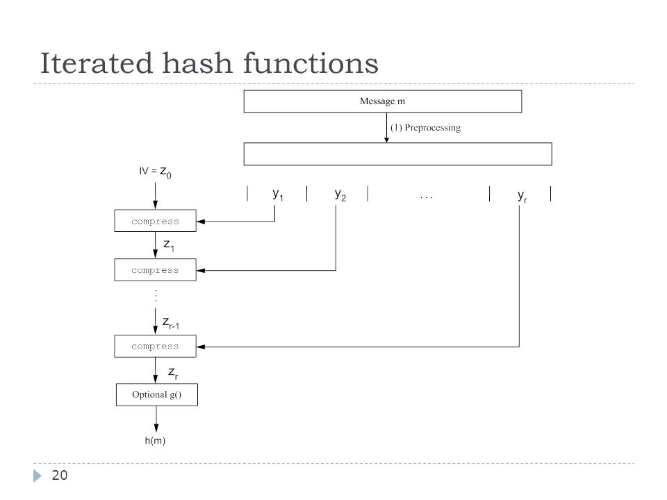 Iterated hash functions 20