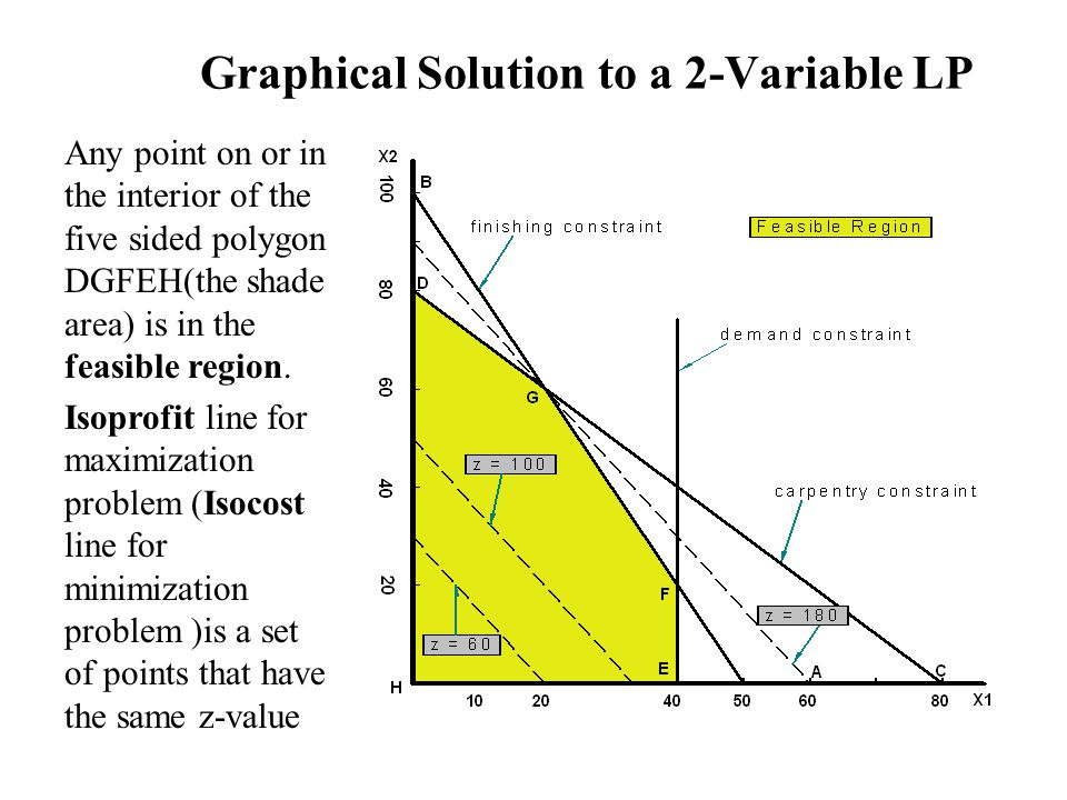 34 Graphical Solution to a 2-Variable LP Any point on or in the interior of the five sided polygon DGFEH(the shade area) is in the feasible region.