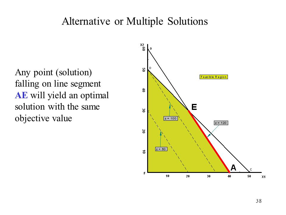 38 Alternative or Multiple Solutions Any point (solution) falling on line segment AE will yield an optimal solution with the same objective value