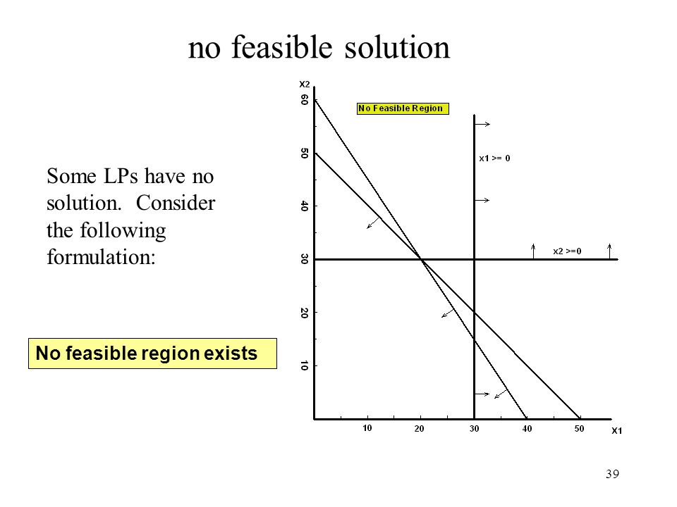 39 no feasible solution No feasible region exists Some LPs have no solution. Consider the following formulation: