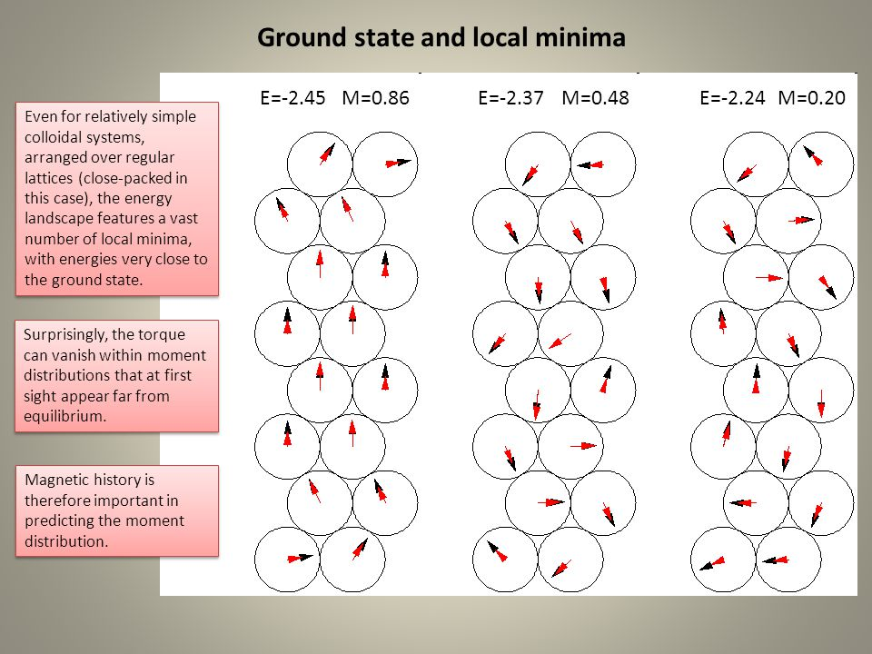 Ground state and local minima E=-2.45E=-2.37M=0.86M=0.48E=-2.24M=0.20 Even for relatively simple colloidal systems, arranged over regular lattices (close-packed in this case), the energy landscape features a vast number of local minima, with energies very close to the ground state.