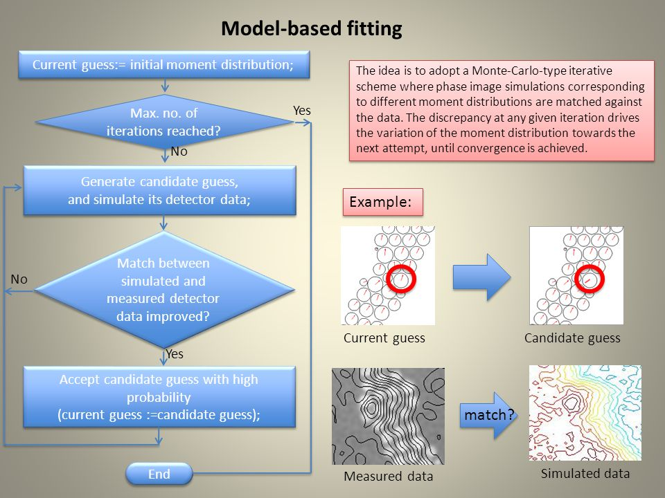 Model-based fitting The idea is to adopt a Monte-Carlo-type iterative scheme where phase image simulations corresponding to different moment distributions are matched against the data.