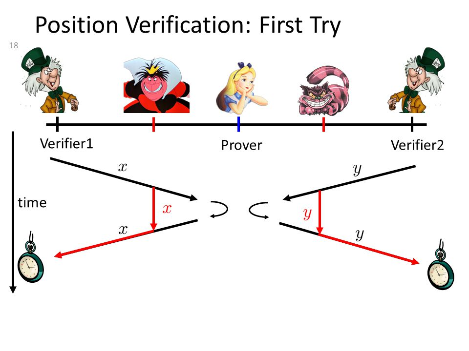 18 Position Verification: First Try Verifier1 Verifier2 Prover time