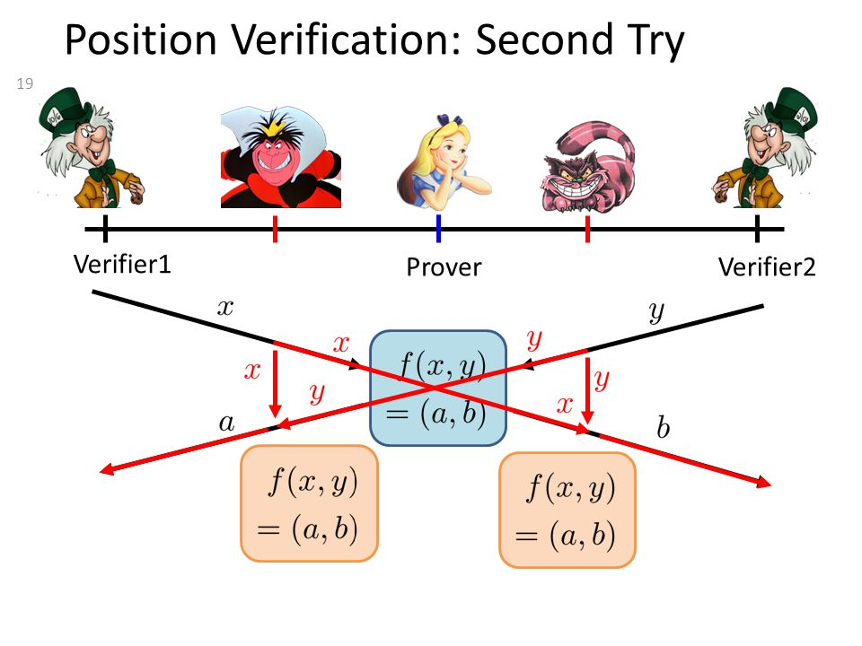 19 Position Verification: Second Try Verifier1 Verifier2 Prover