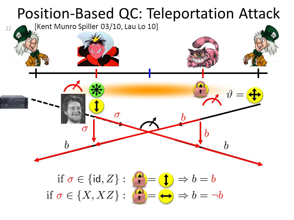 22 Position-Based QC: Teleportation Attack [Kent Munro Spiller 03/10, Lau Lo 10]
