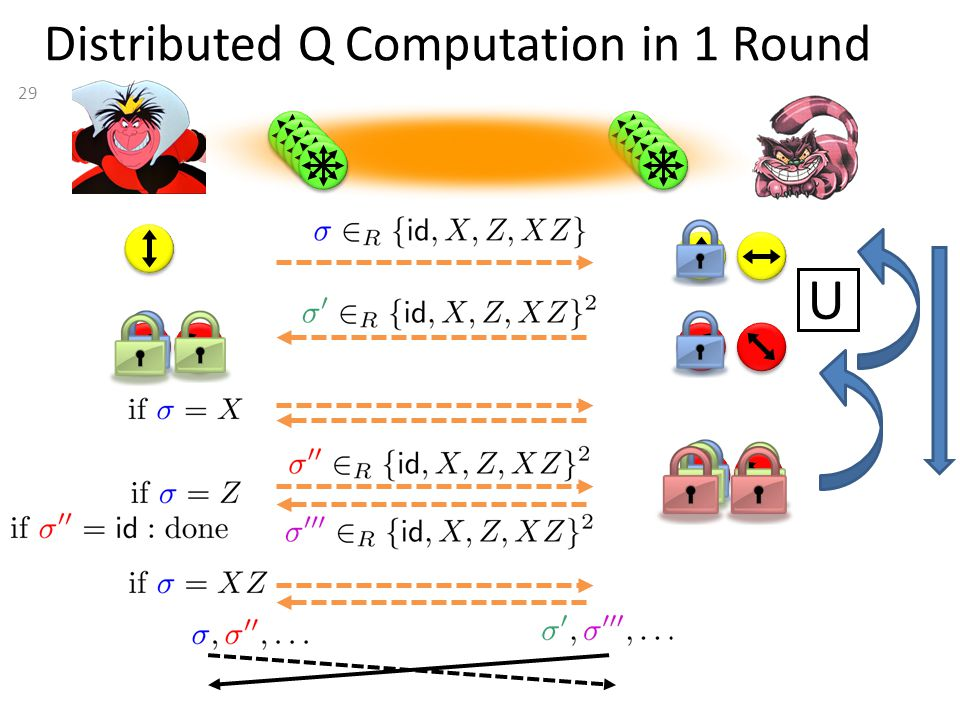 29 Distributed Q Computation in 1 Round U