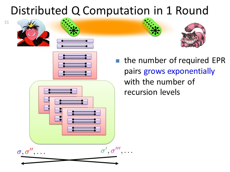 31 Distributed Q Computation in 1 Round the number of required EPR pairs grows exponentially with the number of recursion levels