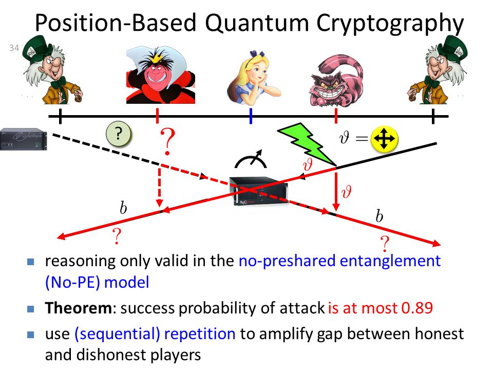34 Position-Based Quantum Cryptography reasoning only valid in the no-preshared entanglement (No-PE) model Theorem: success probability of attack is at most 0.89 use (sequential) repetition to amplify gap between honest and dishonest players