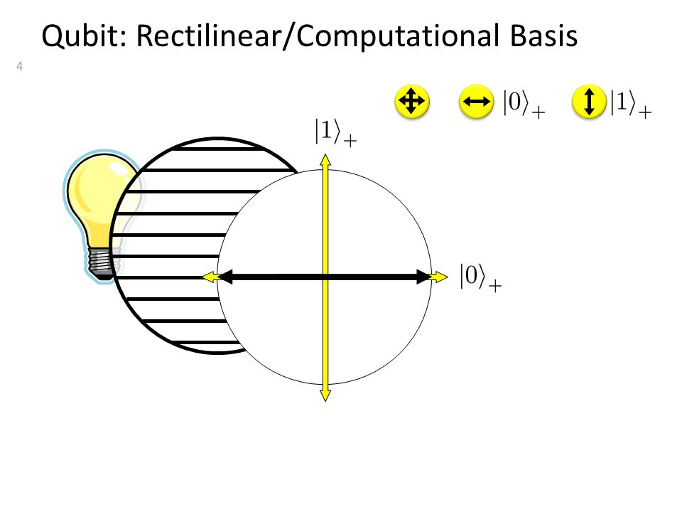 4 Qubit: Rectilinear/Computational Basis