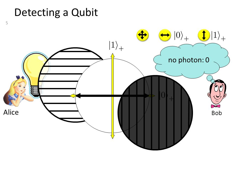5 Detecting a Qubit Bob no photon: 0 Alice