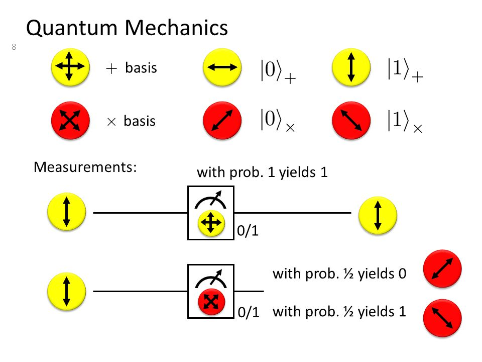 8 Quantum Mechanics with prob. 1 yields 1 Measurements: + basis £ basis with prob.