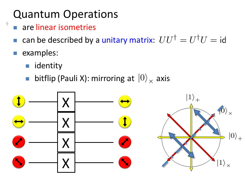 9 Quantum Operations are linear isometries can be described by a unitary matrix: examples: identity bitflip (Pauli X): mirroring at axis X X X X