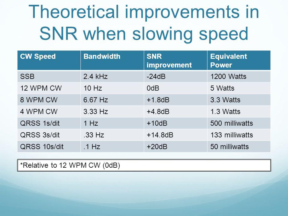 Theoretical improvements in SNR when slowing speed CW SpeedBandwidthSNR improvement Equivalent Power SSB2.4 kHz-24dB1200 Watts 12 WPM CW10 Hz0dB5 Watt