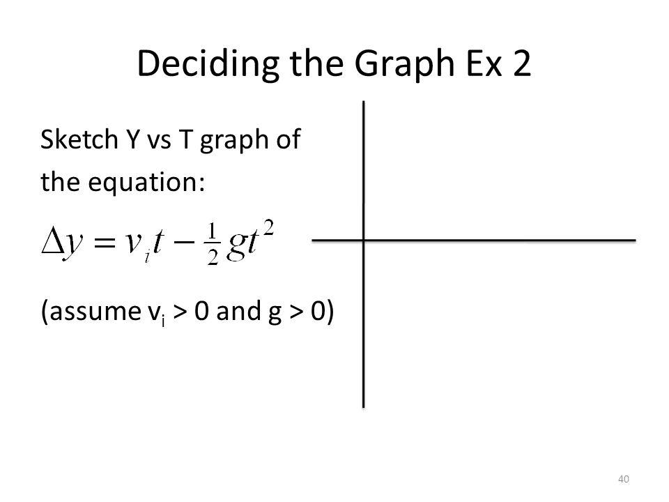 Deciding the Graph Ex 2 Sketch Y vs T graph of the equation: (assume v i > 0 and g > 0) 40