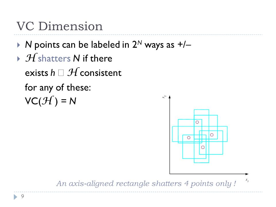 VC Dimension 9  N points can be labeled in 2 N ways as +/–  H shatters N if there exists h  H consistent for any of these: VC( H ) = N An axis-alig
