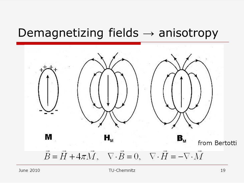 June 2010TU-Chemnitz19 Demagnetizing fields → anisotropy from Bertotti