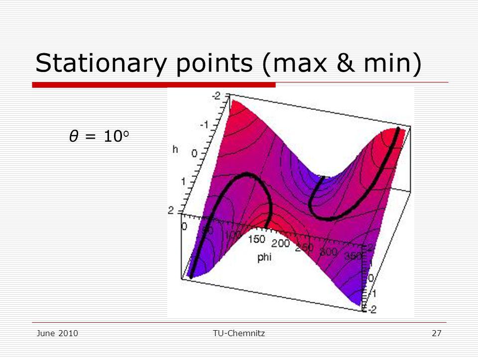 June 2010TU-Chemnitz27 Stationary points (max & min) θ = 10 o