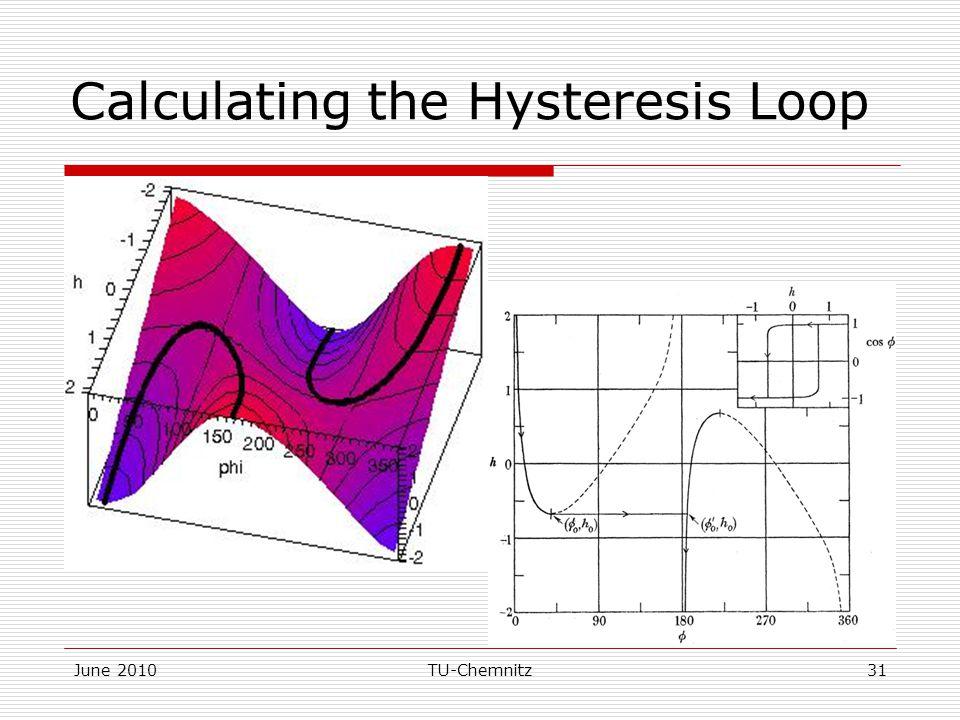 June 2010TU-Chemnitz31 Calculating the Hysteresis Loop