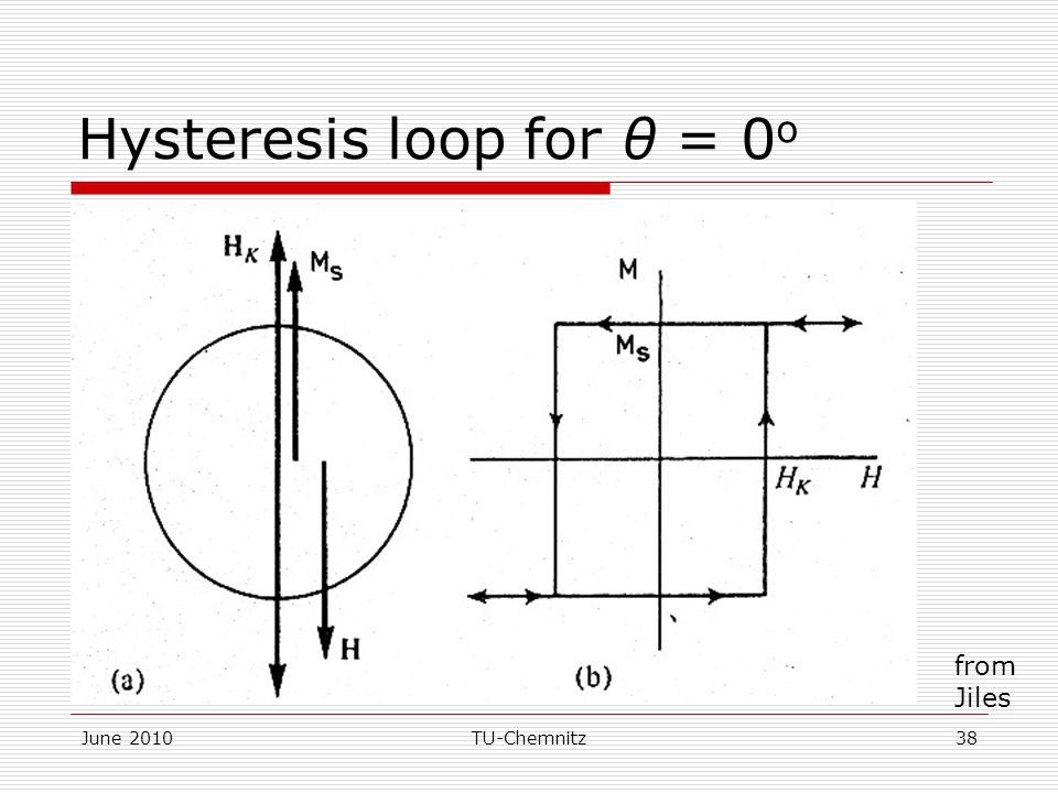 June 2010TU-Chemnitz38 Hysteresis loop for θ = 0 o from Jiles