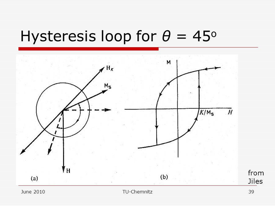 June 2010TU-Chemnitz39 Hysteresis loop for θ = 45 o from Jiles