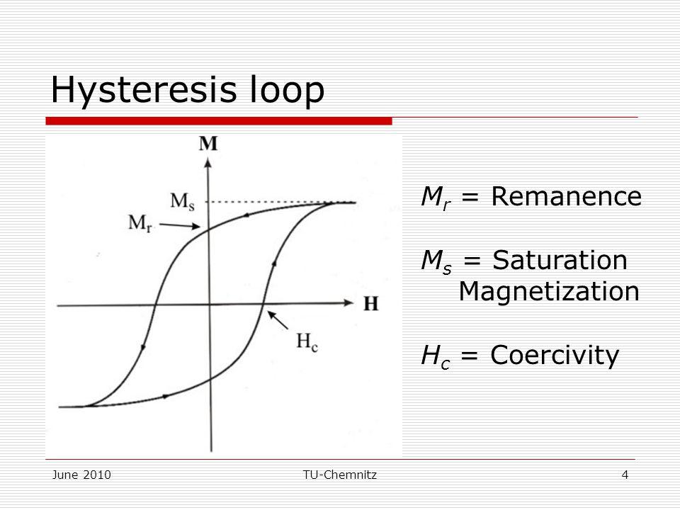 June 2010TU-Chemnitz4 Hysteresis loop M r = Remanence M s = Saturation Magnetization H c = Coercivity