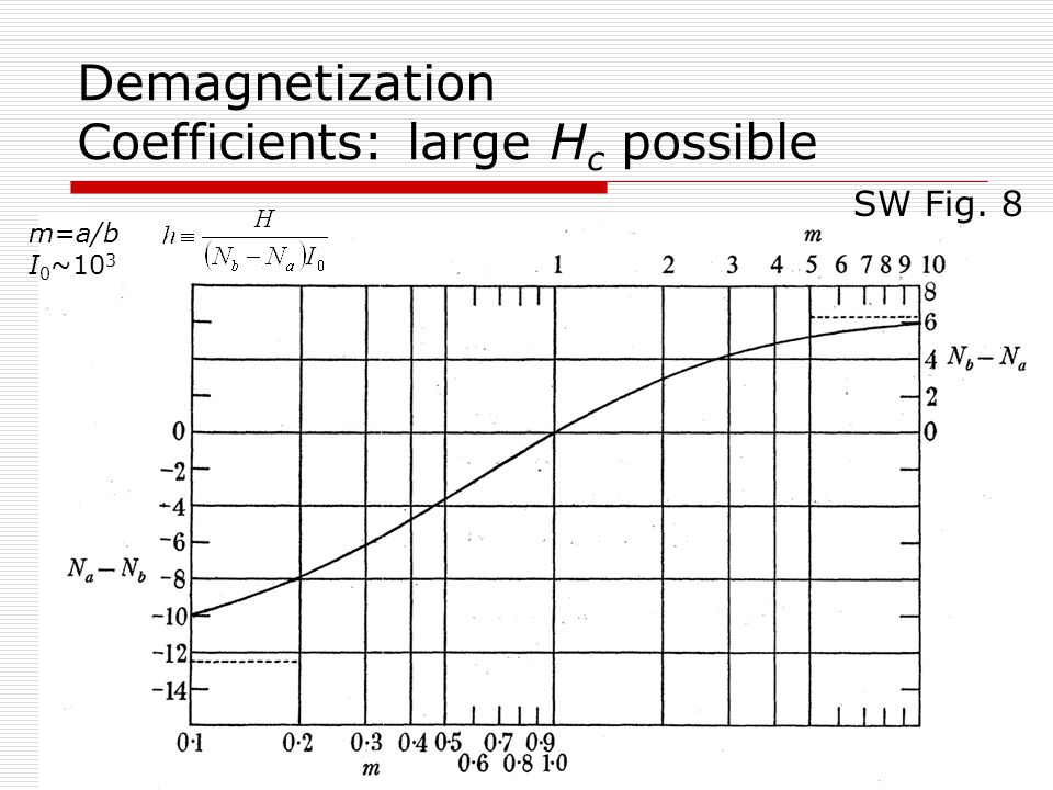 June 2010TU-Chemnitz43 Demagnetization Coefficients: large H c possible SW Fig. 8 m=a/b I 0 ~10 3