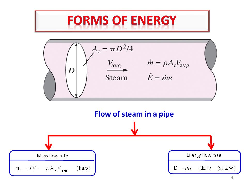 light Mass flow rate light Energy flow rate Flow of steam in a pipe 4