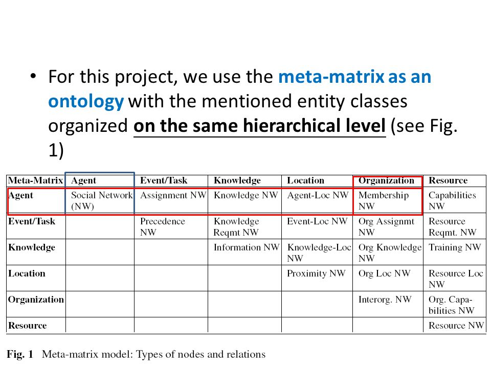 For this project, we use the meta-matrix as an ontology with the mentioned entity classes organized on the same hierarchical level (see Fig.
