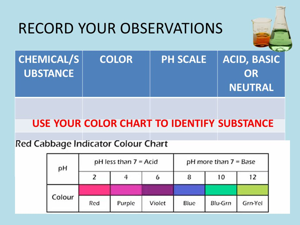 RECORD YOUR OBSERVATIONS CHEMICAL/S UBSTANCE COLORPH SCALEACID, BASIC OR NEUTRAL USE YOUR COLOR CHART TO IDENTIFY SUBSTANCE