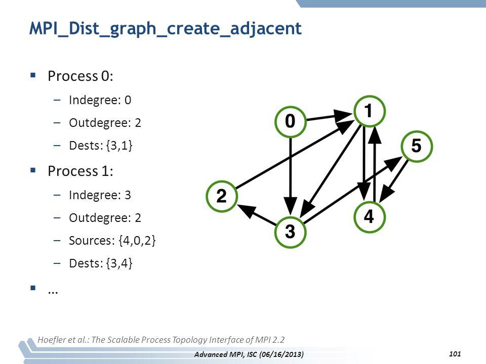 MPI_Dist_graph_create_adjacent  Process 0: –Indegree: 0 –Outdegree: 2 –Dests: {3,1}  Process 1: –Indegree: 3 –Outdegree: 2 –Sources: {4,0,2} –Dests: