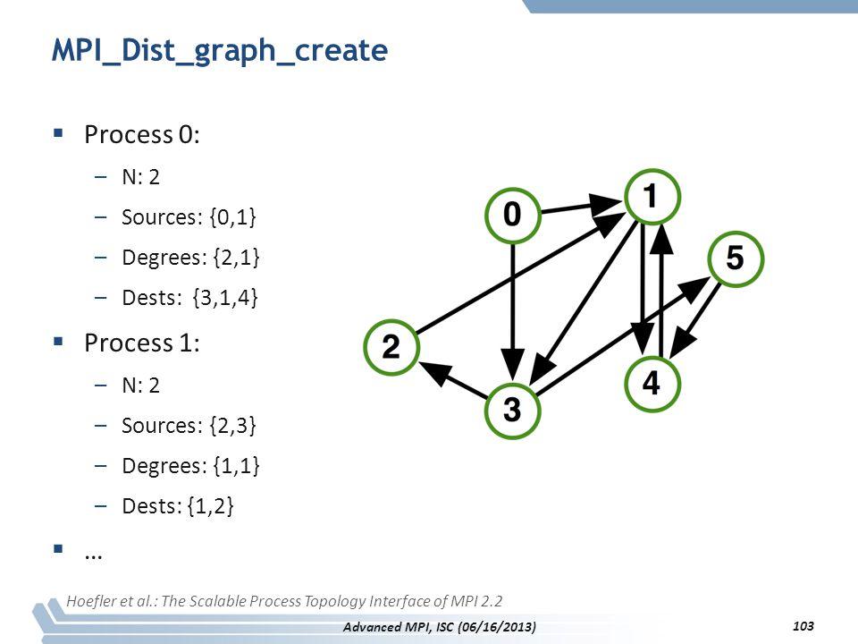 MPI_Dist_graph_create  Process 0: –N: 2 –Sources: {0,1} –Degrees: {2,1} –Dests: {3,1,4}  Process 1: –N: 2 –Sources: {2,3} –Degrees: {1,1} –Dests: {1