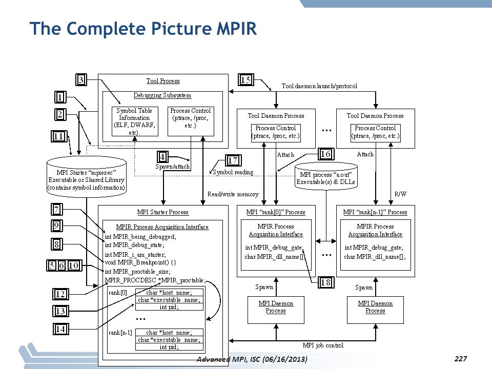 The Complete Picture MPIR 227 Advanced MPI, ISC (06/16/2013)